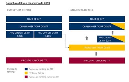 ATP estruct 2019