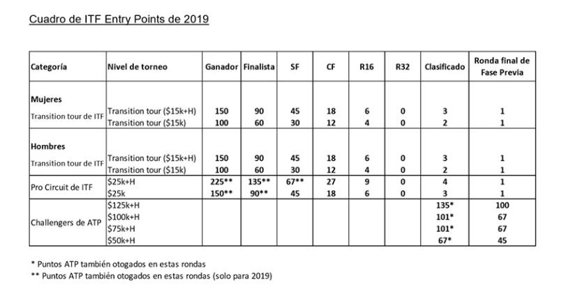 ITF puntos 2019